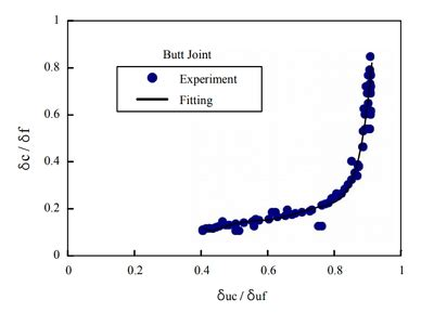 A study on the effect of welding sequence - SpringerLink